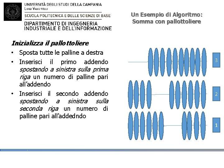 Un Esempio di Algoritmo: Somma con pallottoliere Inizializza il pallottoliere • Sposta tutte le