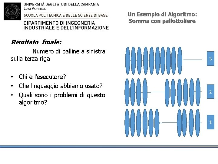 Un Esempio di Algoritmo: Somma con pallottoliere Risultato finale: Numero di palline a sinistra