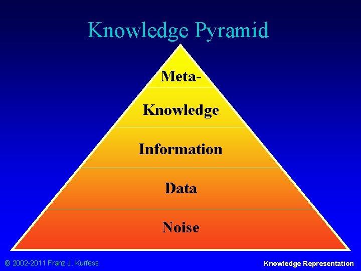 Knowledge Pyramid Meta. Knowledge Information Data Noise © 2002 -2011 Franz J. Kurfess Knowledge