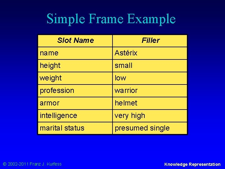 Simple Frame Example Slot Name Filler name Astérix height small weight low profession warrior