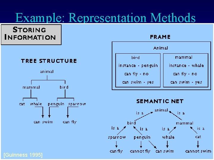 Example: Representation Methods [Guinness 1995]J. Kurfess © 2002 -2011 Franz Knowledge Representation
