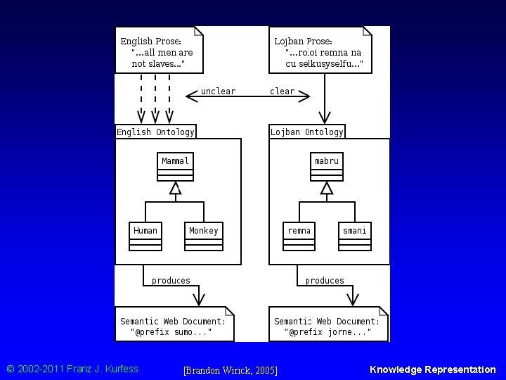 English v. Lojban © 2002 -2011 Franz J. Kurfess [Brandon Wirick, 2005] Knowledge Representation