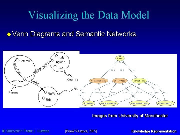 Visualizing the Data Model u Venn Diagrams and Semantic Networks. Images from University of