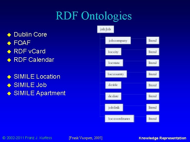 RDF Ontologies u u u u Dublin Core FOAF RDF v. Card RDF Calendar