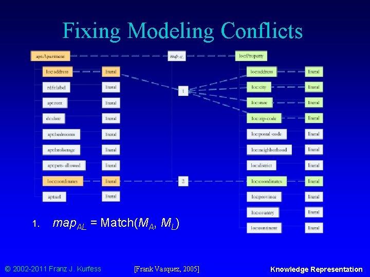 Fixing Modeling Conflicts 1. map. AL = Match(MA, ML) © 2002 -2011 Franz J.