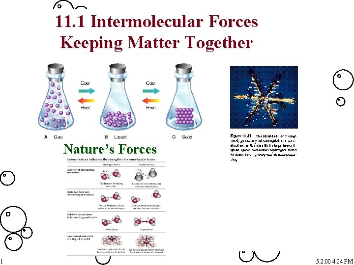 11. 1 Intermolecular Forces Keeping Matter Together Nature's Forces 1 5. 2. 00 4: