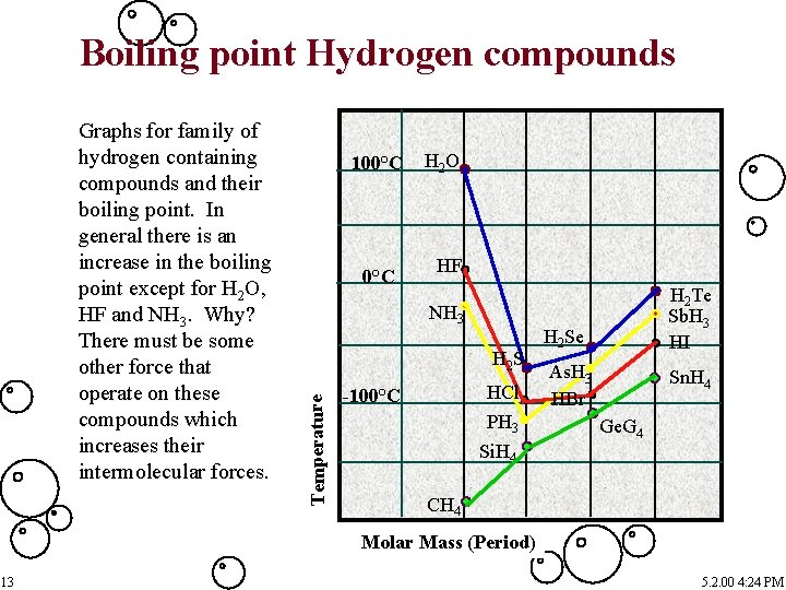 Boiling point Hydrogen compounds 100°C H 2 O HF NH 3 H 2 S