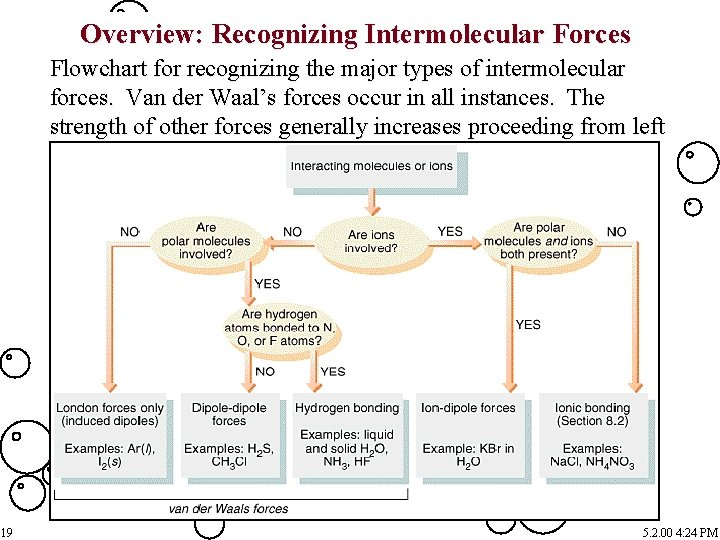 Overview: Recognizing Intermolecular Forces Flowchart for recognizing the major types of intermolecular forces. Van