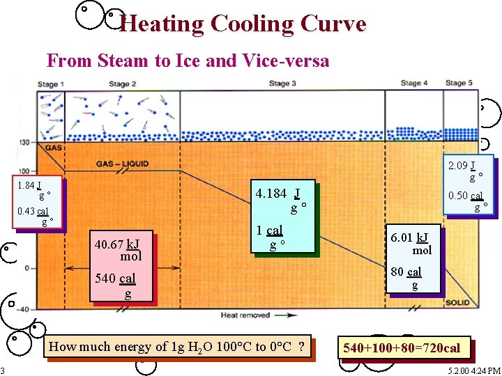 Heating Cooling Curve From Steam to Ice and Vice-versa 2. 09 J g° 1.