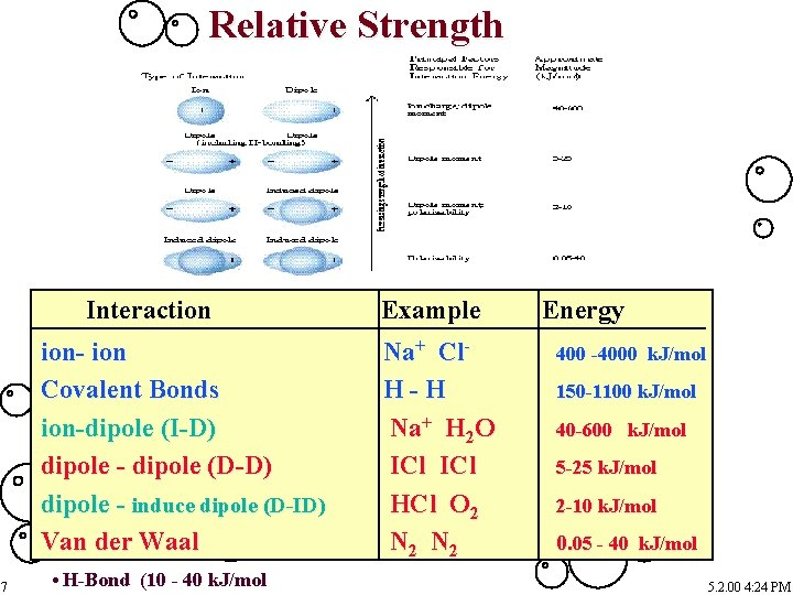 Relative Strength Interaction ion- ion Covalent Bonds ion-dipole (I-D) dipole - dipole (D-D) dipole