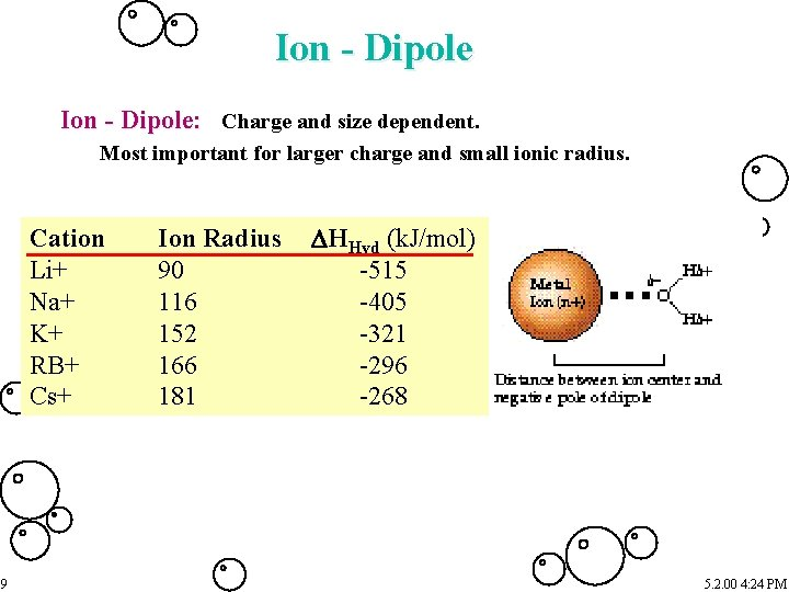 Ion - Dipole: Charge and size dependent. Most important for larger charge and small