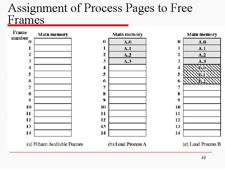 Assignment of Process Pages to Free Frames 49