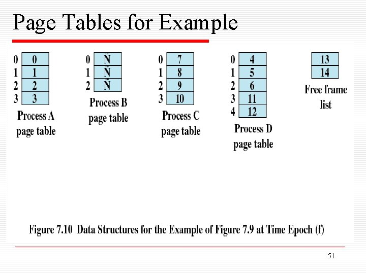 Page Tables for Example 51