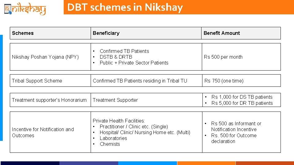 DBT schemes in Nikshay Schemes Beneficiary Benefit Amount Nikshay Poshan Yojana (NPY) • •