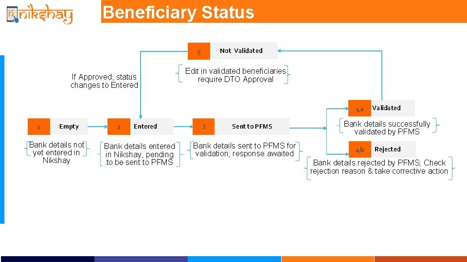 Beneficiary Status Not Validated 5 If Approved, status changes to Entered Edit in validated