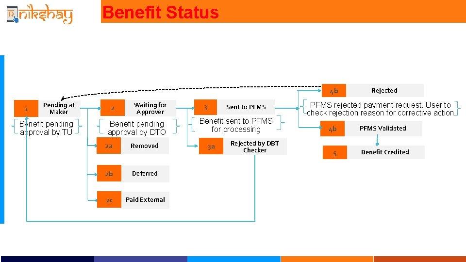 Benefit Status 4 b 1 Pending at Maker Benefit pending approval by TU 2