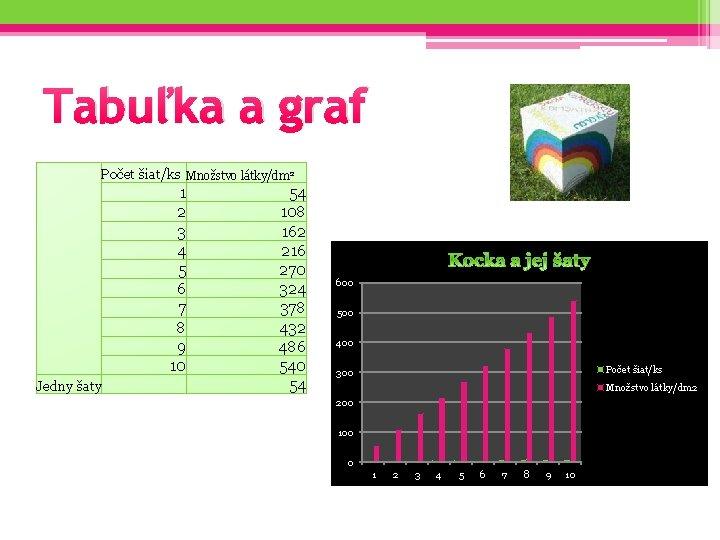 Tabuľka a graf Počet šiat/ks Množstvo látky/dm 2 Jedny šaty 1 2 3 4