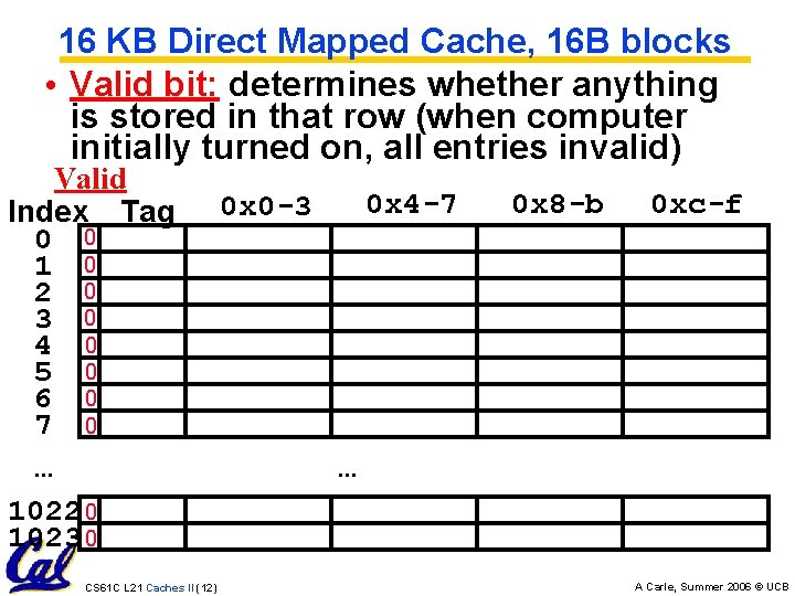 16 KB Direct Mapped Cache, 16 B blocks • Valid bit: determines whether anything