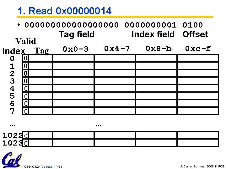 1. Read 0 x 00000014 • 0000000001 0100 Tag field Index field Offset Valid