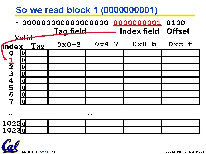 So we read block 1 (000001) • 0000000001 0100 Tag field Index field Offset