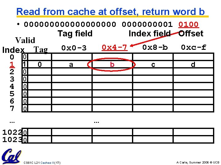 Read from cache at offset, return word b • 0000000001 0100 Tag field Index