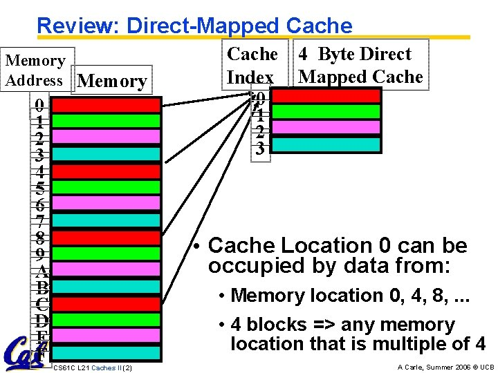 Review: Direct-Mapped Cache Memory Address Memory 0 1 2 3 4 5 6 7