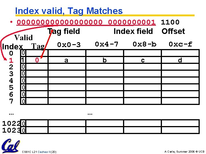 Index valid, Tag Matches • 0000000001 1100 Tag field Index field Offset Valid 0