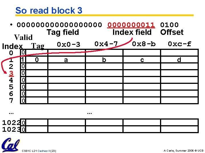 So read block 3 • 00000000011 0100 Tag field Index field Offset Valid 0