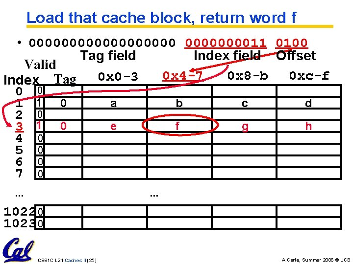 Load that cache block, return word f • 00000000011 0100 Tag field Index field