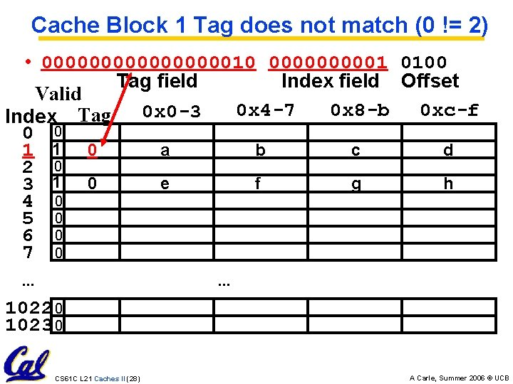 Cache Block 1 Tag does not match (0 != 2) • 0000000010 000001 0100