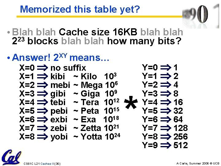 Memorized this table yet? • Blah blah Cache size 16 KB blah 223 blocks