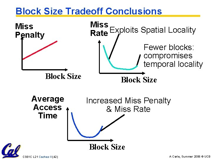 Block Size Tradeoff Conclusions Miss Rate Exploits Spatial Locality Miss Penalty Fewer blocks: compromises
