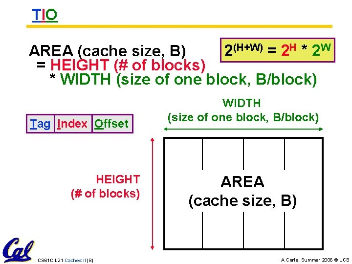 TIO 2(H+W) = 2 H * 2 W AREA (cache size, B) = HEIGHT