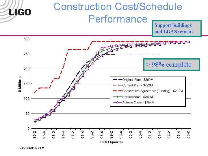 Construction Cost/Schedule Performance Support buildings and LDAS remain > 98% complete LIGO-G 020148 -00