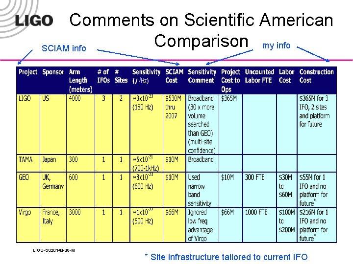 Comments on Scientific American Comparison my info SCIAM info LIGO-G 020148 -00 -M *