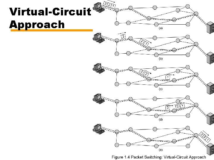 Virtual-Circuit Approach 17