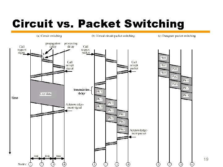 Circuit vs. Packet Switching transmission delay time 19