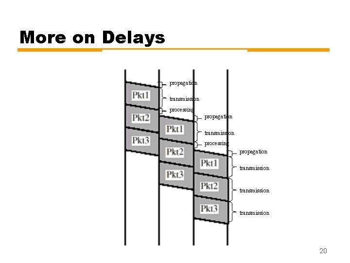 More on Delays propagation transmission processing propagation transmission 20
