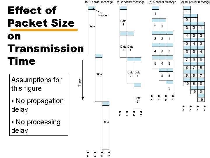 Effect of Packet Size on Transmission Time Assumptions for this figure • No propagation