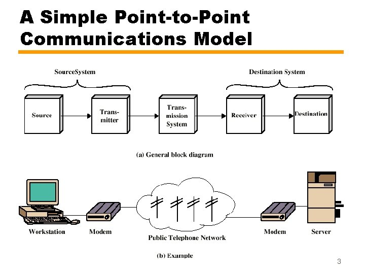 A Simple Point-to-Point Communications Model 3