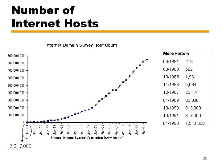 Number of Internet Hosts More History 08/1981 213 08/1983 562 10/1985 1, 961 11/1986