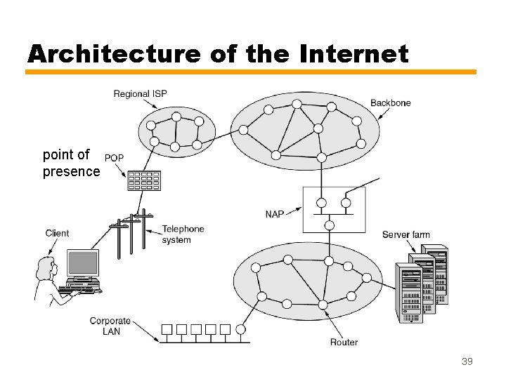 Architecture of the Internet point of presence 39