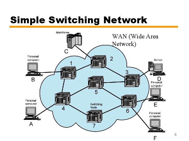 Simple Switching Network WAN (Wide Area Network) 6