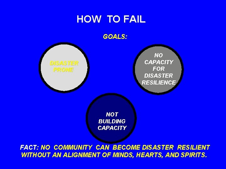 HOW TO FAIL GOALS: NO CAPACITY FOR DISASTER RESILIENCE DISASTER PRONE NOT BUILDING CAPACITY