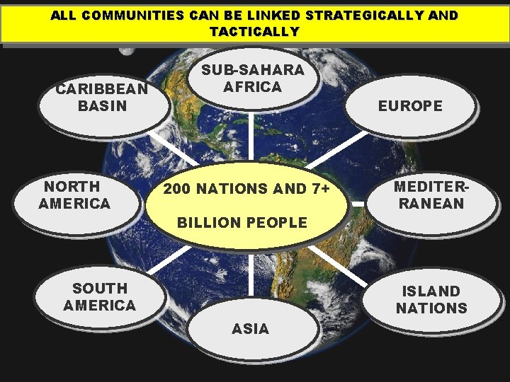 ALL COMMUNITIES CAN BE LINKED STRATEGICALLY AND TACTICALLY CARIBBEAN BASIN NORTH AMERICA SUB-SAHARA AFRICA