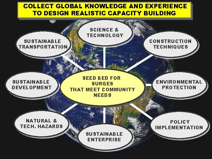 COLLECT GLOBAL KNOWLEDGE AND EXPERIENCE TO DESIGN REALISTIC CAPACITY BUILDING SUSTAINABLE TRANSPORTATION SUSTAINABLE DEVELOPMENT