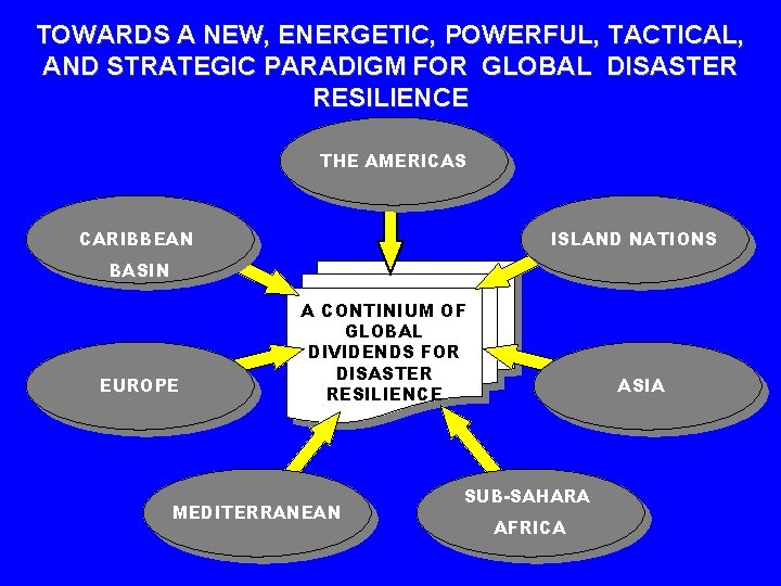 TOWARDS A NEW, ENERGETIC, POWERFUL, TACTICAL, AND STRATEGIC PARADIGM FOR GLOBAL DISASTER RESILIENCE THE
