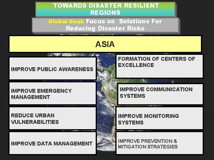 TOWARDS DISASTER RESILIENT REGIONS Global Goal: Focus on Solutions For Reducing Disaster Risks ASIA