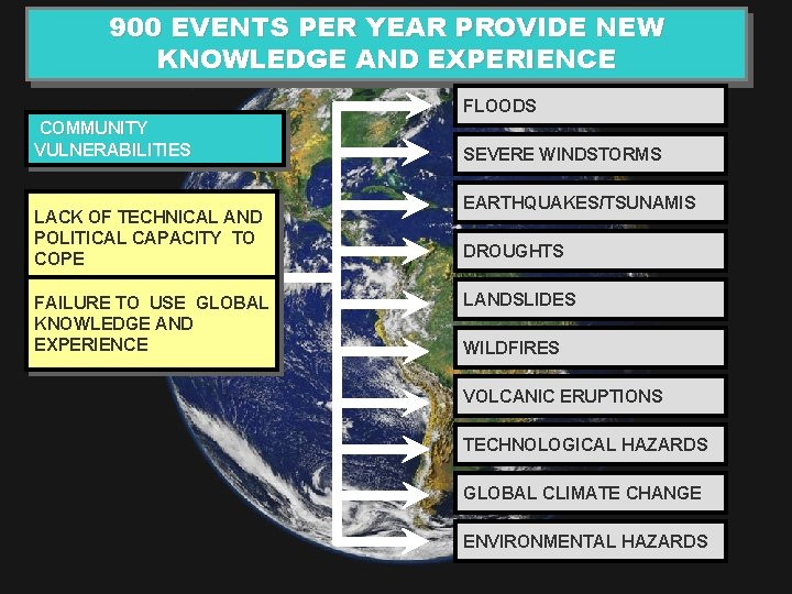 900 EVENTS PER YEAR PROVIDE NEW KNOWLEDGE AND EXPERIENCE FLOODS COMMUNITY VULNERABILITIES LACK OF