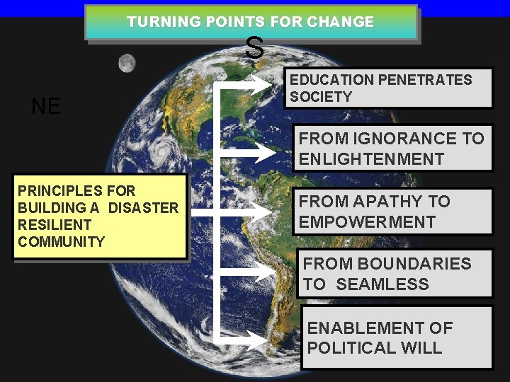 TURNING POINTS FOR CHANGE S NE EDUCATION PENETRATES SOCIETY FROM IGNORANCE TO ENLIGHTENMENT PRINCIPLES